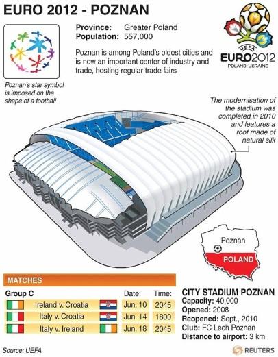 Stadion Euro 2012 Polandia Ukraina