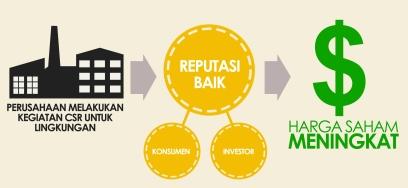 Kegiatan Corporate Social Responsibility di Indonesia